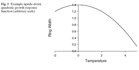 upside-down-quadratic-response