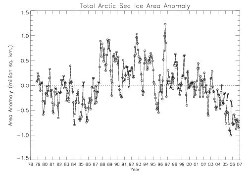 anomaly-nh-nsidc