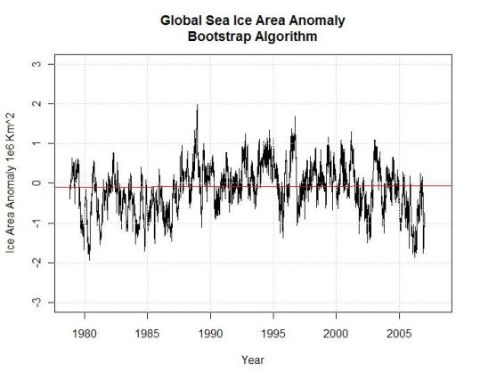 global-sea-ice-area-anomaly-bootstrap-algorithm