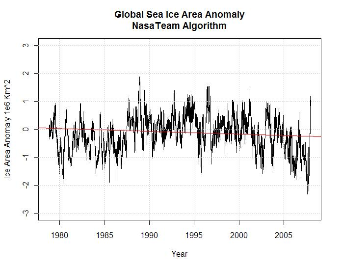 global-sea-ice-area-anomaly-nasateam-algorithm2