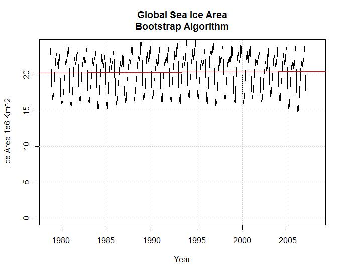 global-sea-ice-area-bootstrap-algorithm