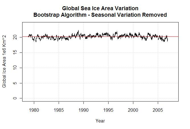 global-sea-ice-area-variation-bootstrap-algorithm1