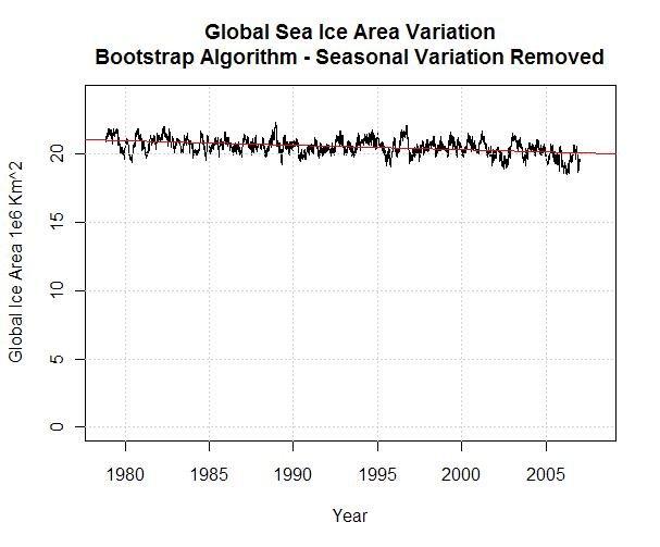global-sea-ice-area-variation-bootstrap-algorithm4