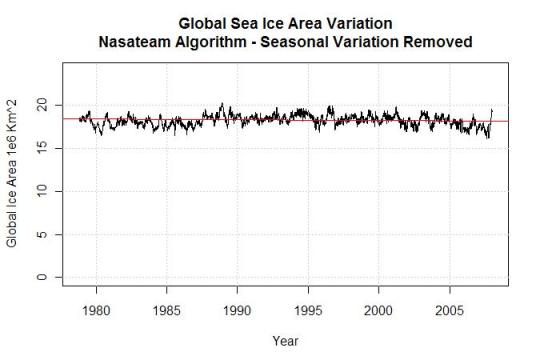 global-sea-ice-area-variation-nasateam-algorithm