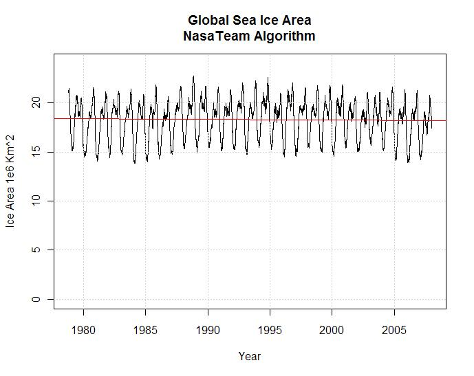 global-sea-ice-nasateam-algorithm-area