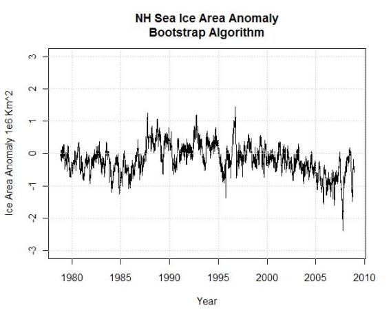 nh-sea-ice-area-anomaly-bootstrap-algorithm