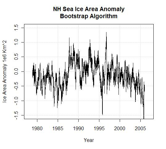 nh-sea-ice-area-anomaly-bootstrap-algorithm1