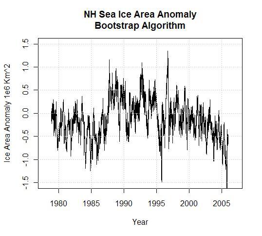 nh-sea-ice-area-anomaly-bootstrap-algorithm1