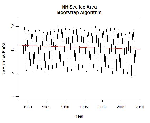 nh-sea-ice-area-bootstrap-algorithm