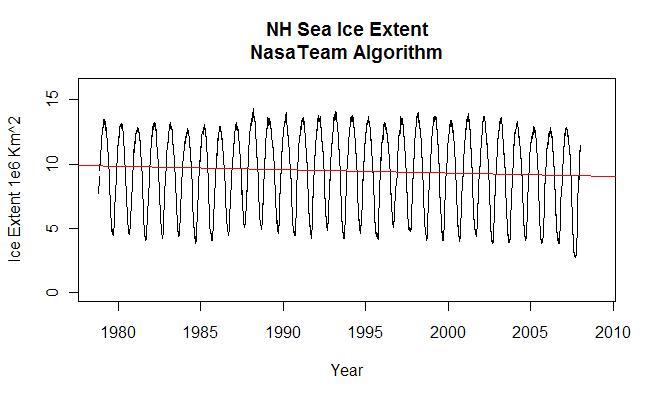 nh-sea-ice-extent-nasateam-algorithm2