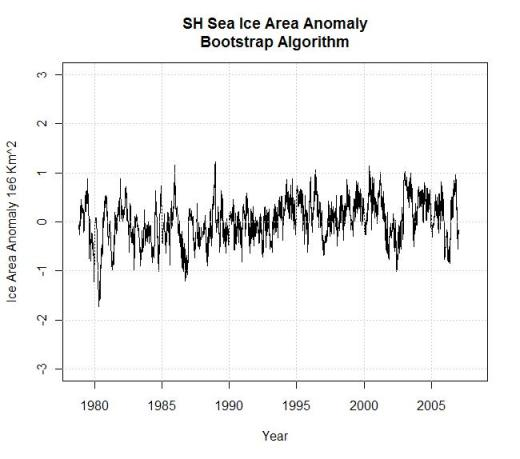 sh-sea-ice-area-anomaly-bootstrap-algorithm