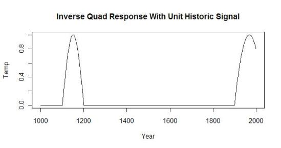 signal-with-unit-historic-response