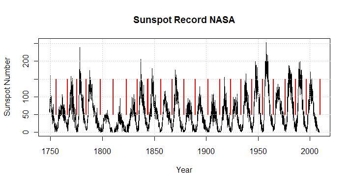 plot-of-sunspots-with-minima1