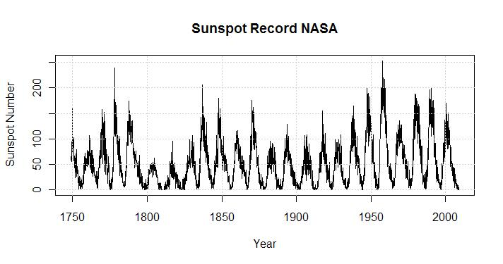 raw-plot-of-sunspots