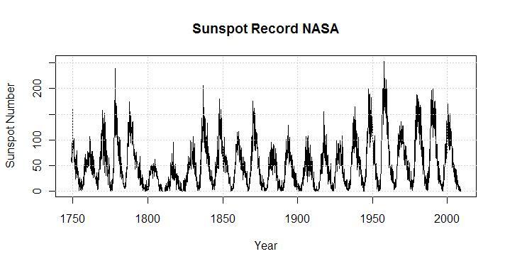 raw-plot-of-sunspots