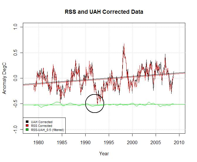 rss-and-uah-corrected-curves1