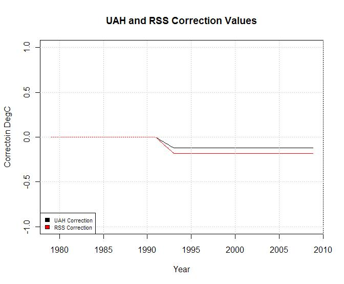 uah-rss-correction1