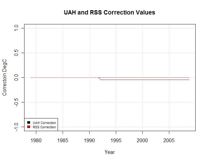uah-rss-correction2