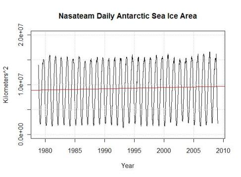 30-yr-ice-area-antarctic