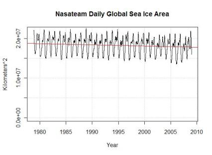 30-yr-ice-area-global1