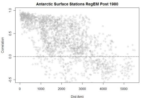 antarctic-correlation-vs-distance-aws-post-1980