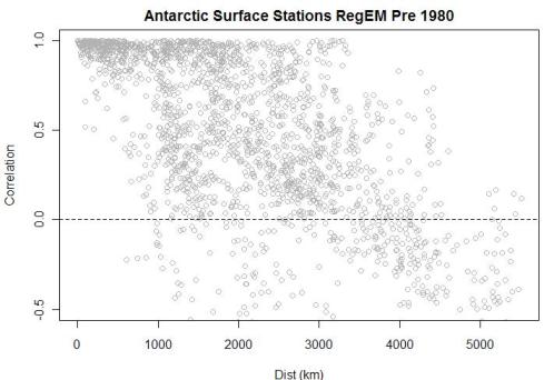 antarctic-correlation-vs-distance-aws-pre-19801
