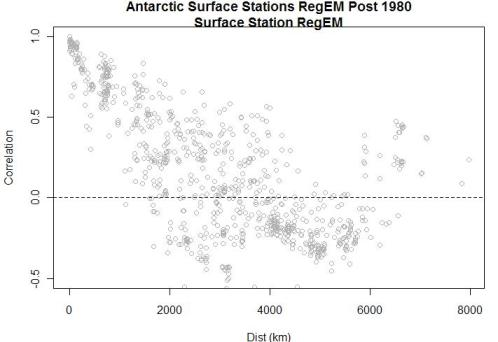 antarctic-correlation-vs-distance-aws-surface-post-1980