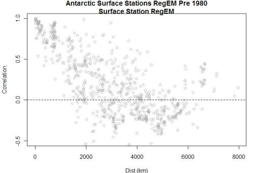 antarctic-correlation-vs-distance-aws-surface-pre-1980