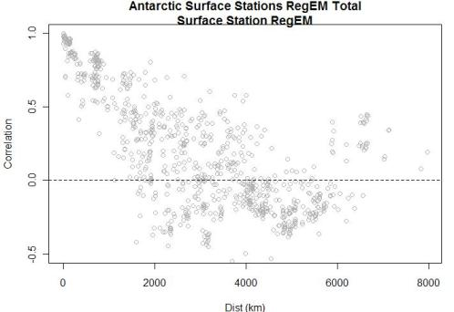 antarctic-correlation-vs-distance-aws-surface-total
