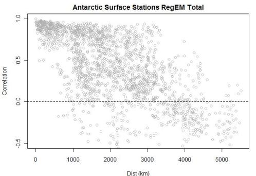 antarctic-correlation-vs-distance-aws-total