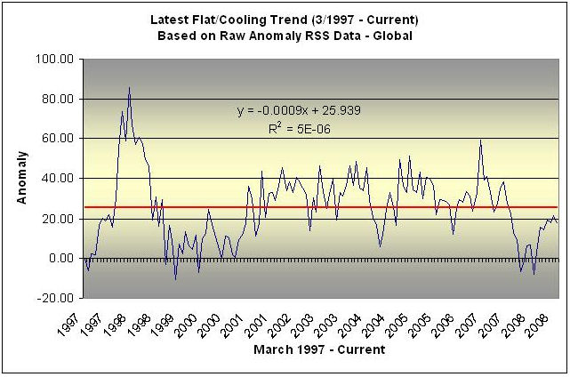 most-recent-flat-temp-trend-rss-diatribes1