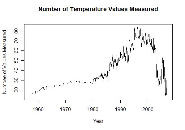 number-of-values-measured-per-year
