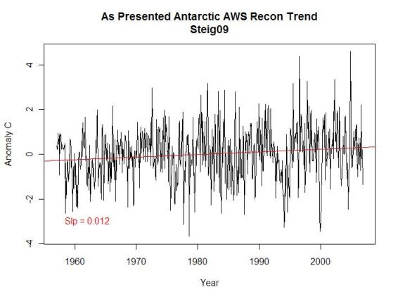 original-antarctic-sat-trend-a1