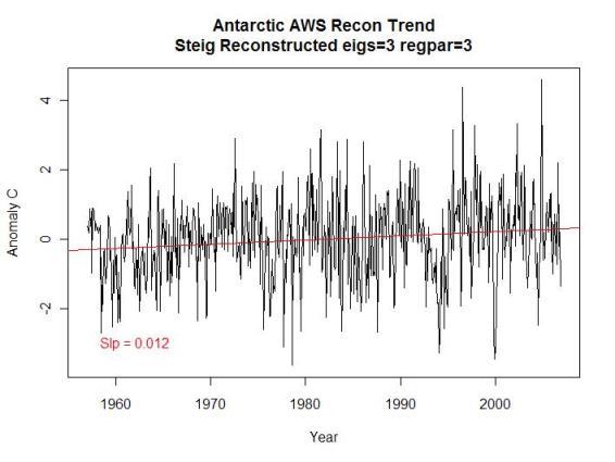reconstructed-original-antarctic-sat-trend-a