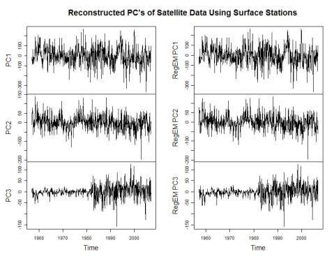 three-main-pcs-recon-from-surf-data1