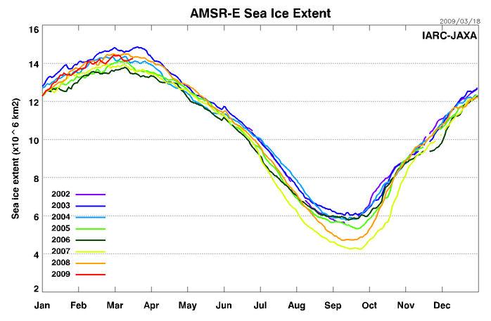 Polar bear global warming graph - photo#4