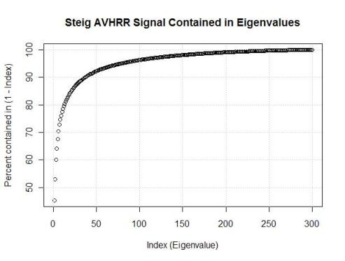 steig-avhrr-eigenvalue-percent-weights2