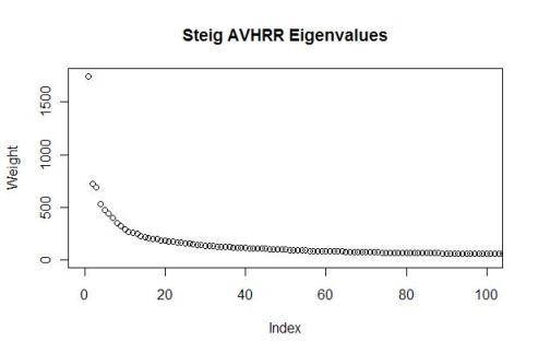 steig-avhrr-eigenvalues1