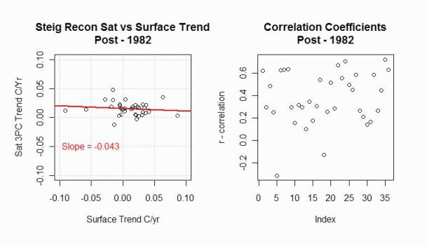correlation-vs-trend-recon-post-1982