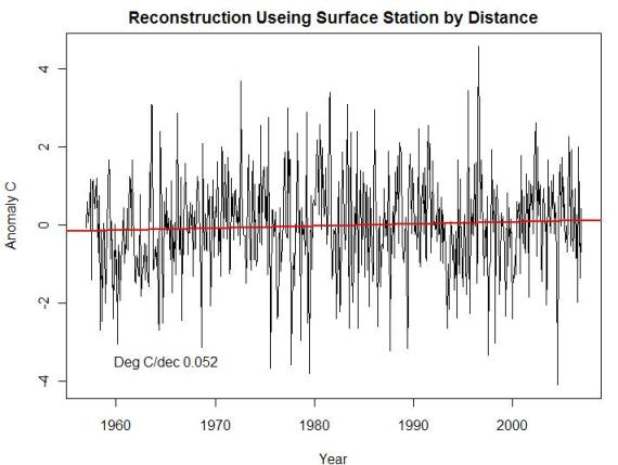 id-recon-total-trend-by-distance
