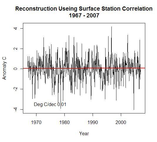 id-recon-trend-1967-2007