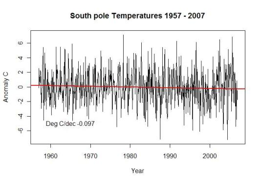south-pole-temp-1957-2007
