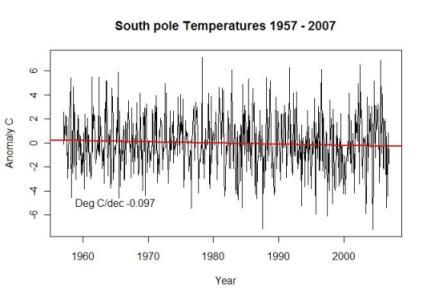 south-pole-temp-1957-2007