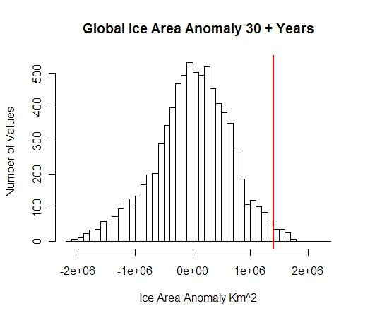 global-sea-ice-histogram2