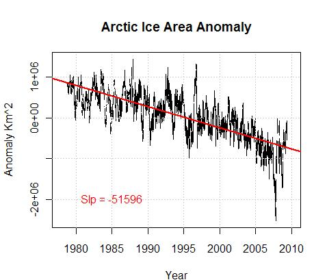 North Ice anomaly2