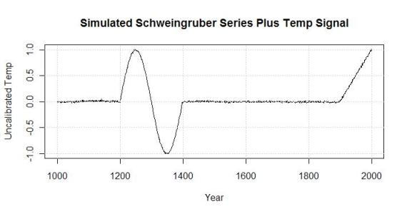 average simulated schwiengruber series with temp