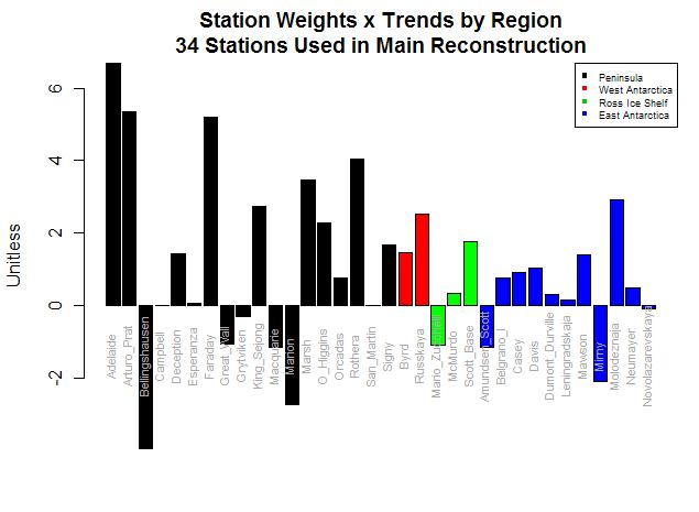 Bar Plot station weights trends