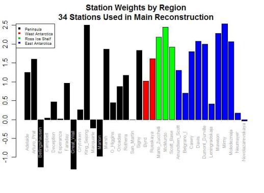 Bar Plot station weights