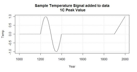 fake temperature signal