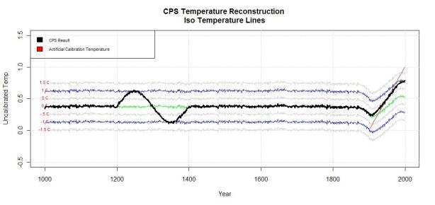 Figure 9 CPS with iso-temperature lines